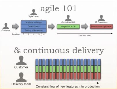 minimum-viable-product-agile-methodology
