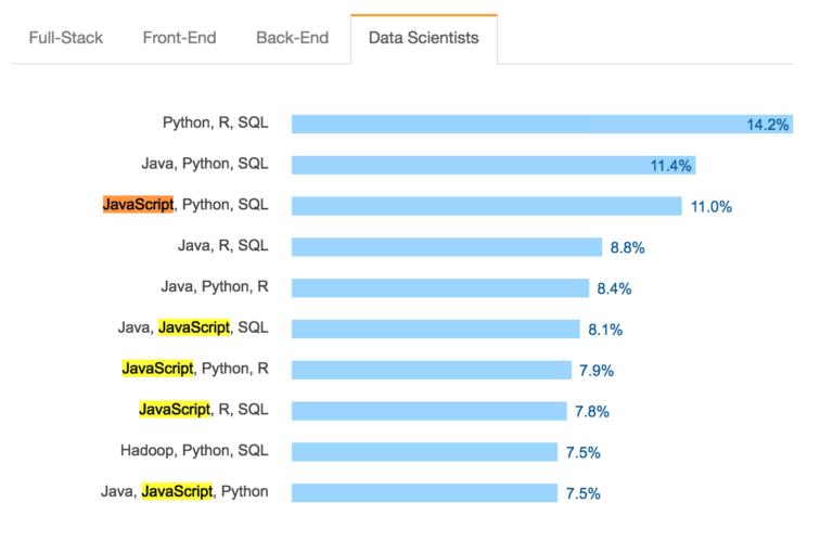 datascience-javascript