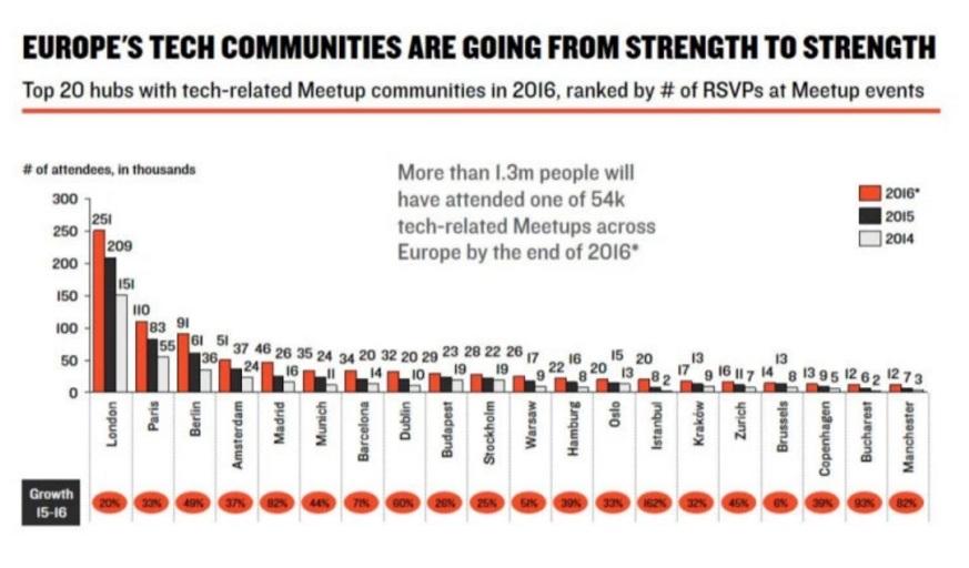 europe-meetup-communities