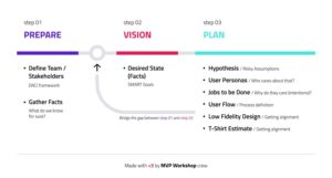 MVP Workshop - Product Development Process
