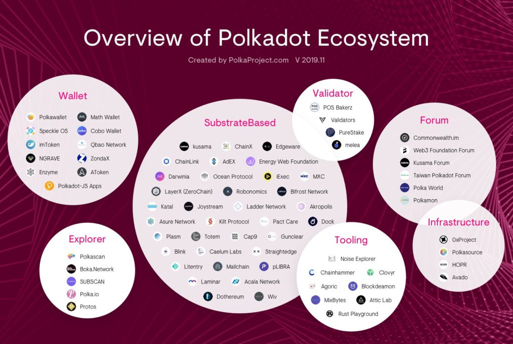 Diagram showing an overview of Polkadot Network Ecosystem