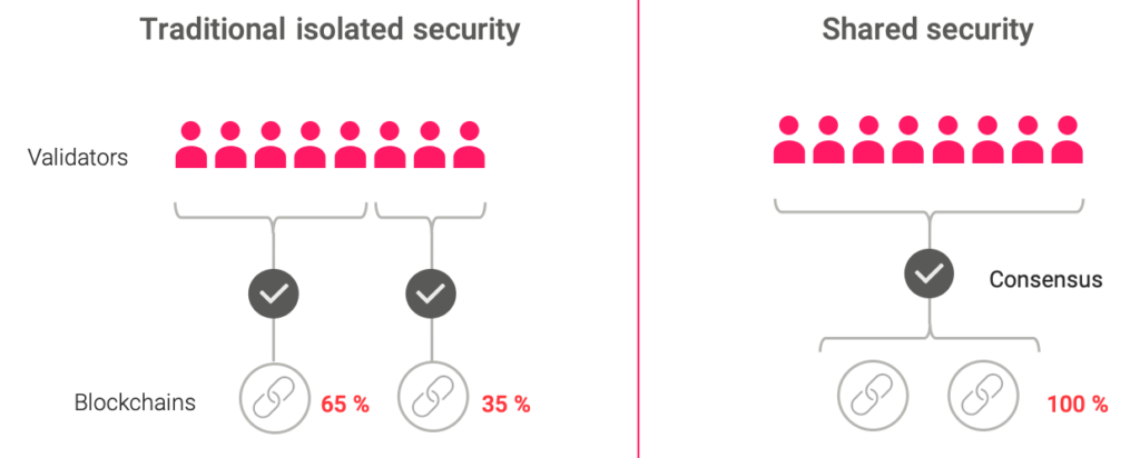 Diagram explaining the difference between traditional isolated security and shared security on blockchain