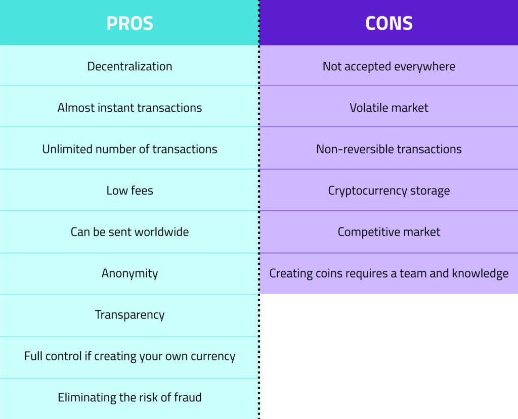 Green and purple table with comparison of pros and cons of Cryptocurrencies