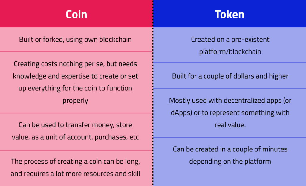 A table with red and blue columns comparing cryptocurrency coins to tokens.