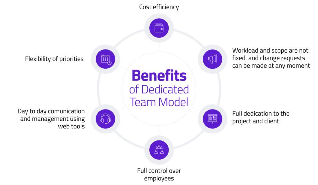 Benefits of dedicated teams in blockchain development diagram