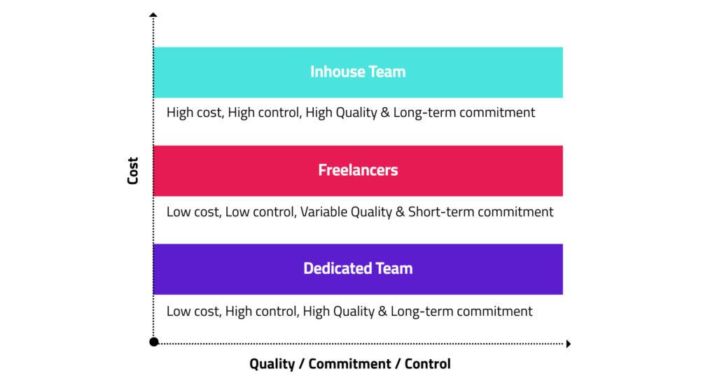 Diagram inhouse team vs freelancers vs dedicated team for blockchain development