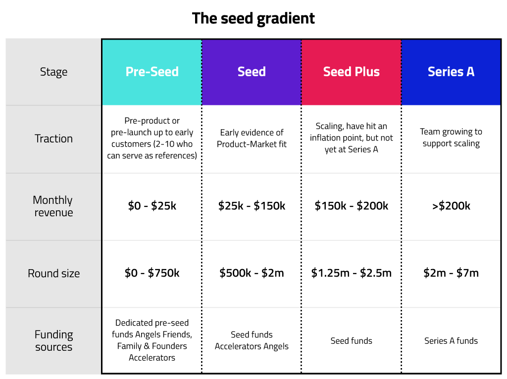 The seed round funding gradient table