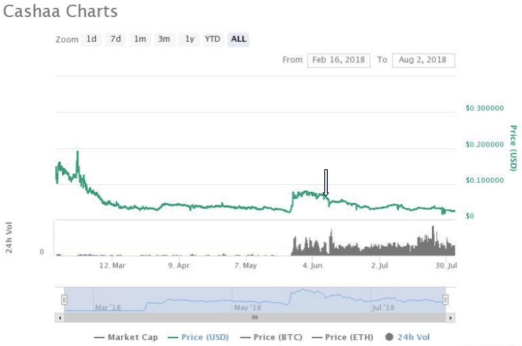 Cashaa crypto chart
