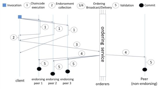chart for chaincoding