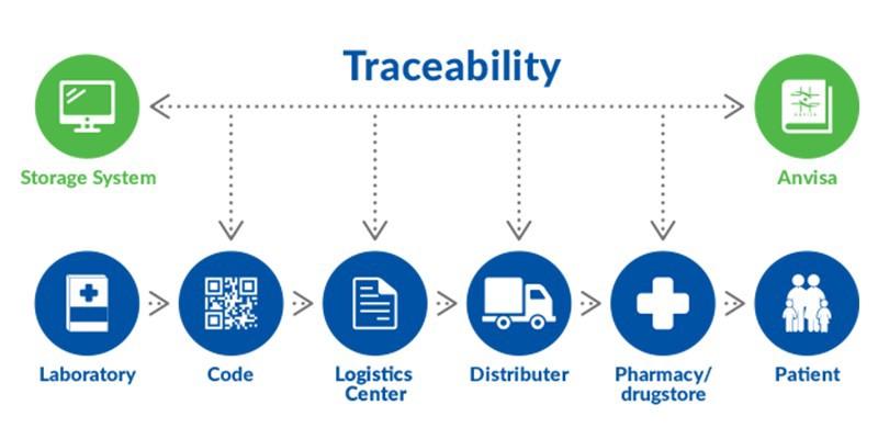traceability of stuff through blockchain