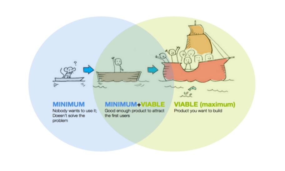 minimum viable product blockchain