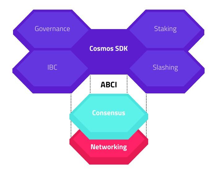 cosmos blockchain chart
