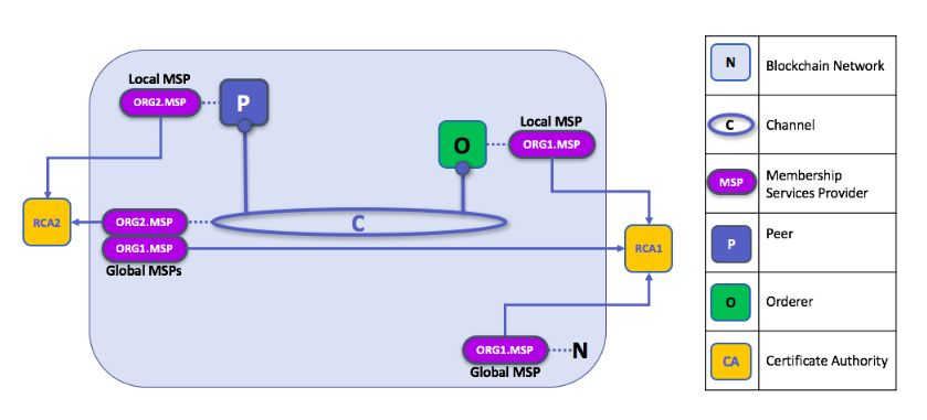 blockchain network chart