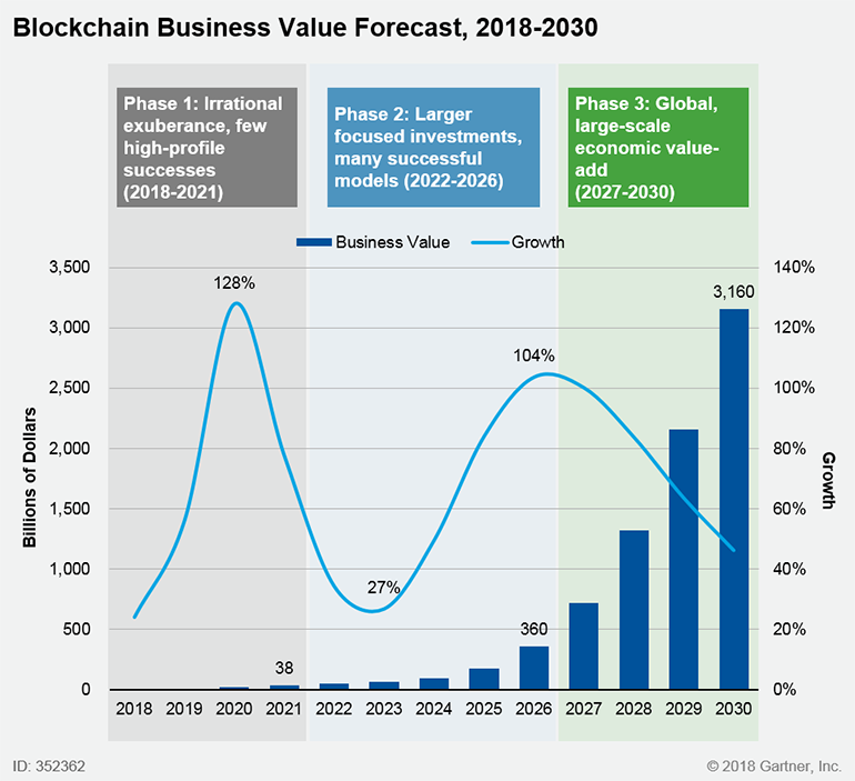 blockchain business value forecast