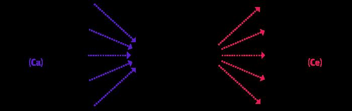code elements chart