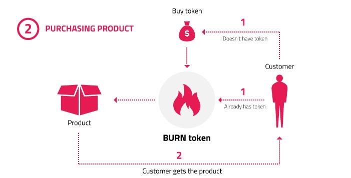 purchasing product burn token