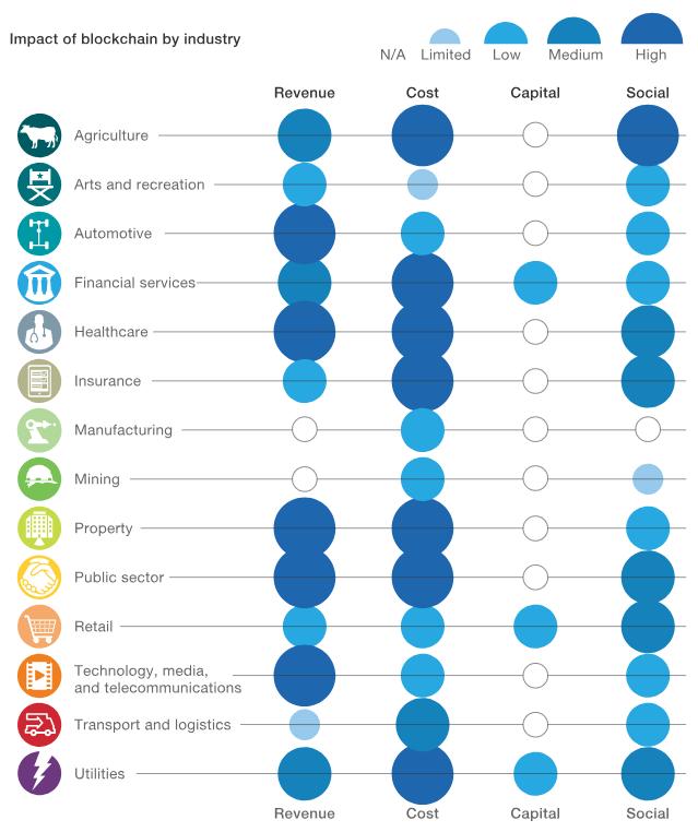 blockchain in different industries