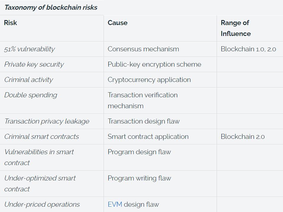 taxonomy of blockchain risks list