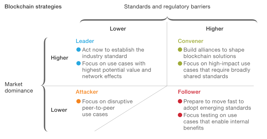 blockchain regulatory barriers and market dominance