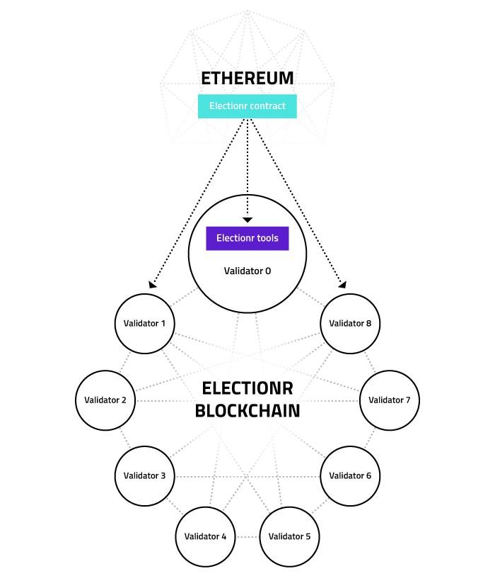 ethereum electionr chart