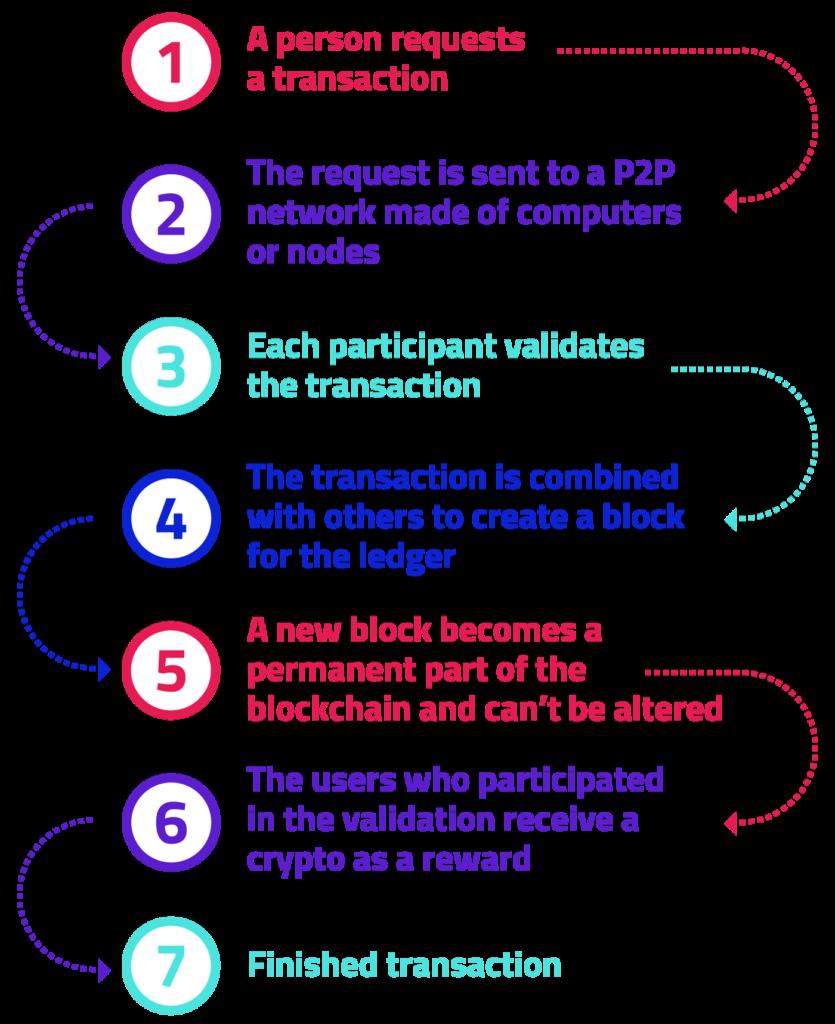 P2P transactions chart