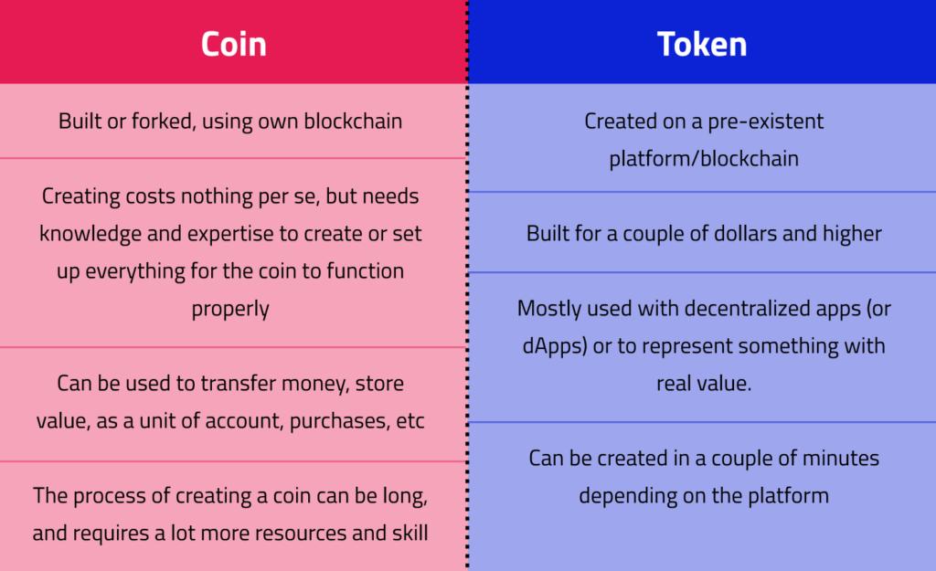 coin versus token chart