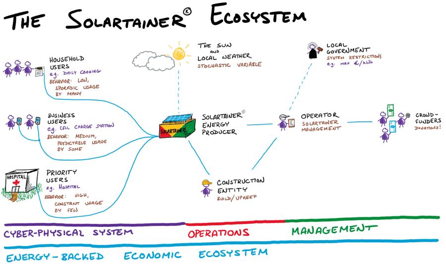 solartainer ecosystem chart