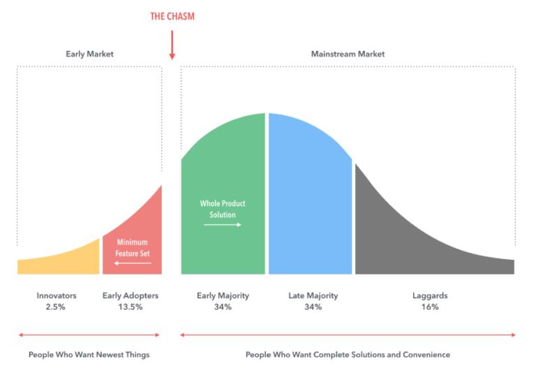 adoption curve in blockchain