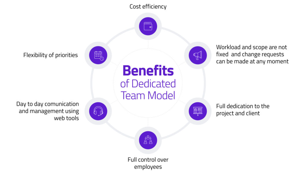 benefits of dedicated teams in blockchain development