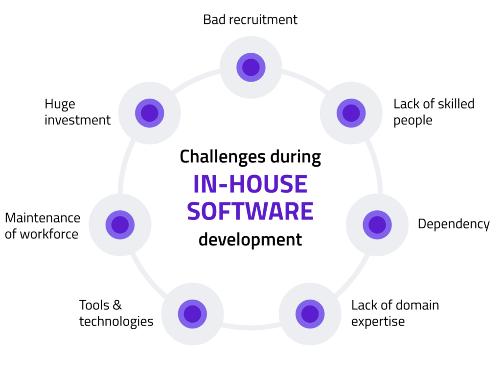 in-house software dev challenges