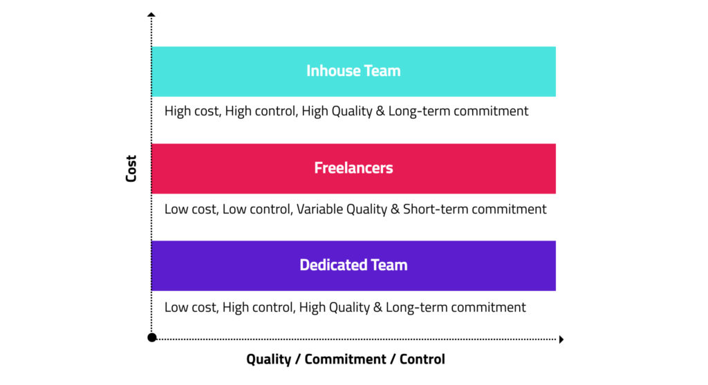 cost versus quality diagram in blockchain