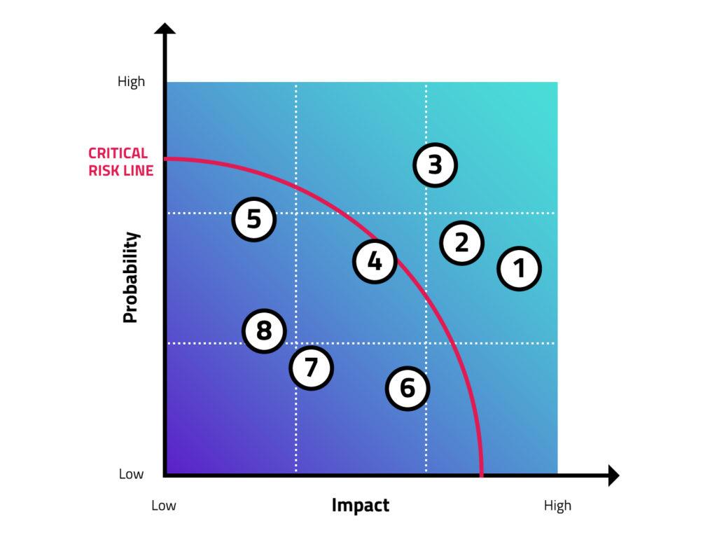 critical risk line