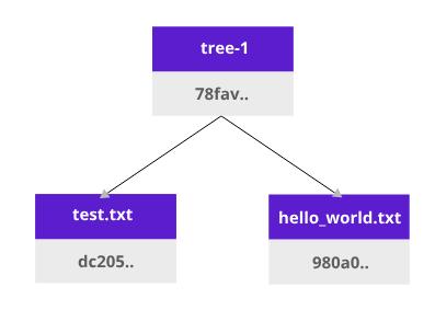 ipfs tree