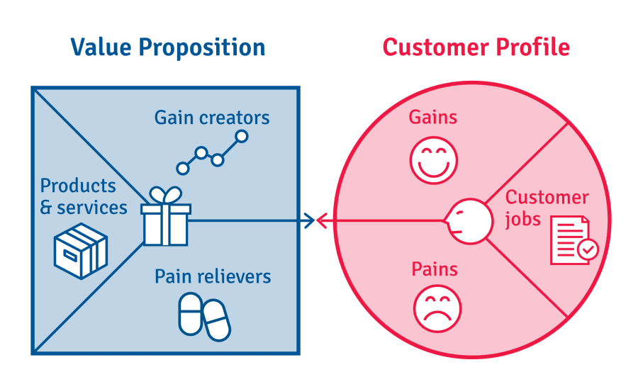 value proposition canvas for blockchain