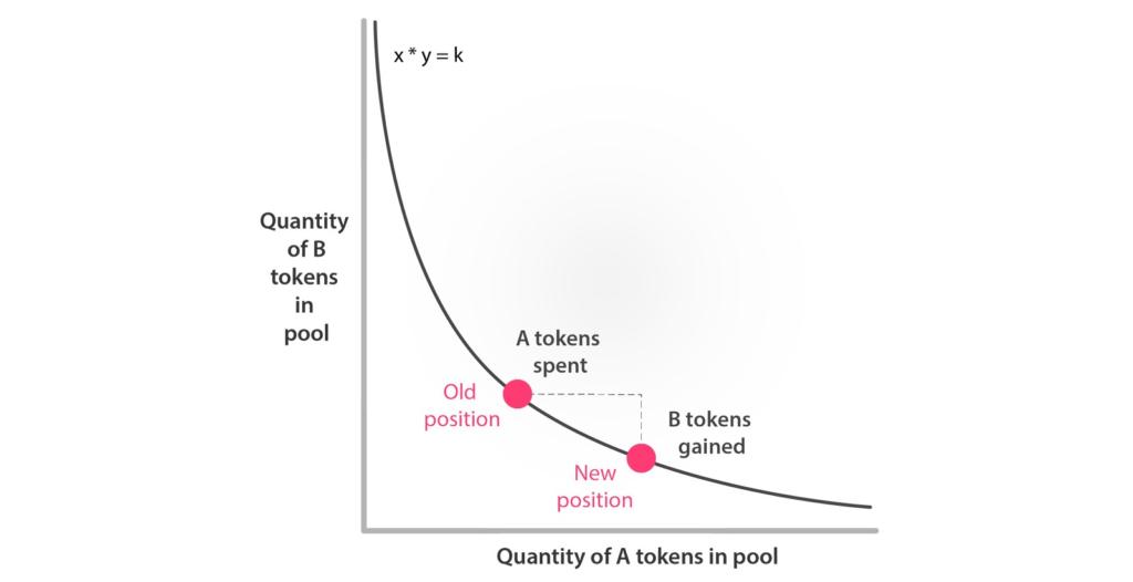 uniswap constant product curve