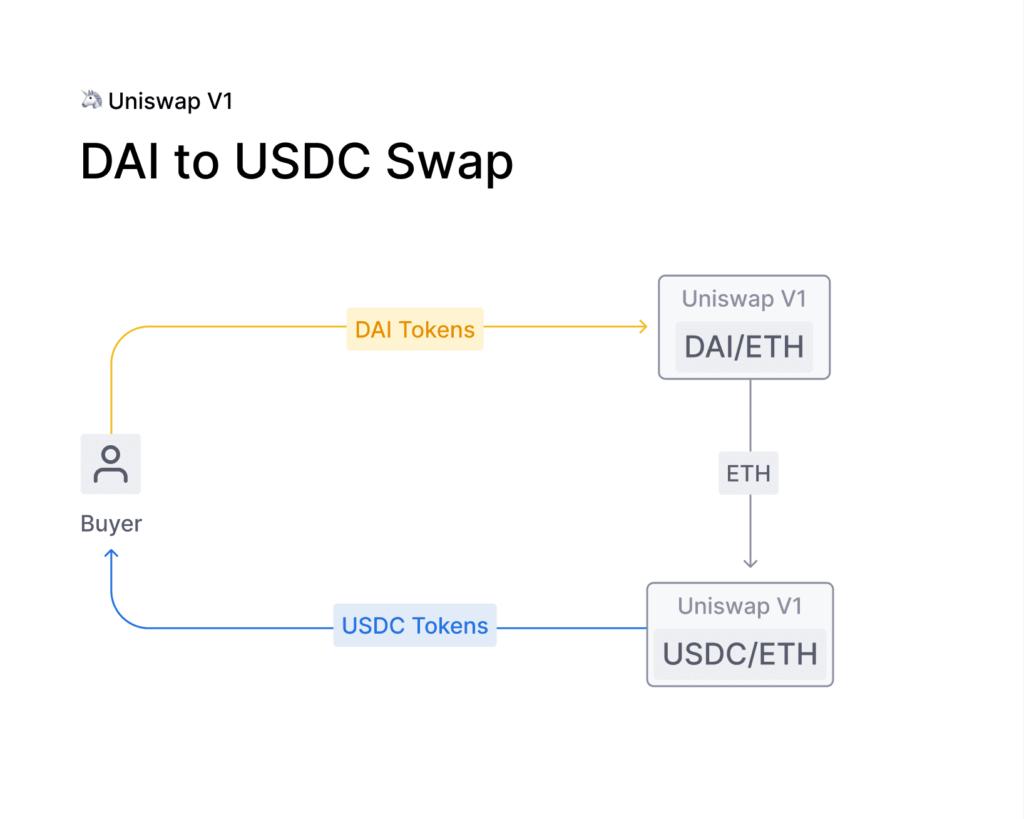 uniswap v1 DAI/USDC swap