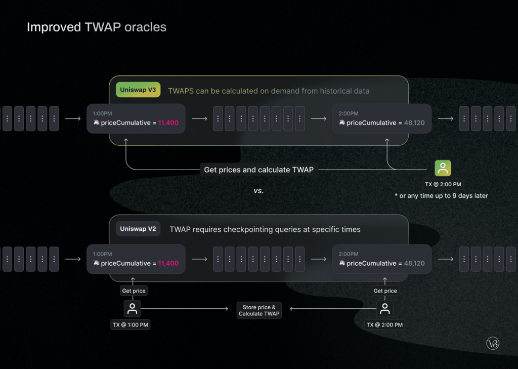 uniswap v3 improved oracles
