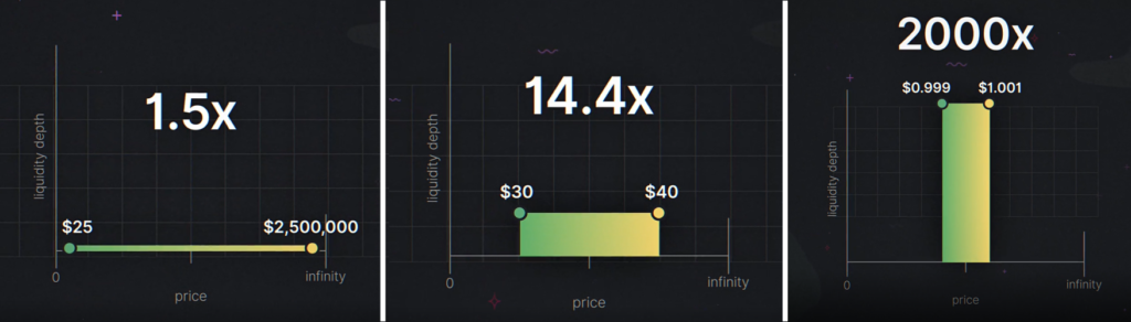 uniswap v3 capital efficiency