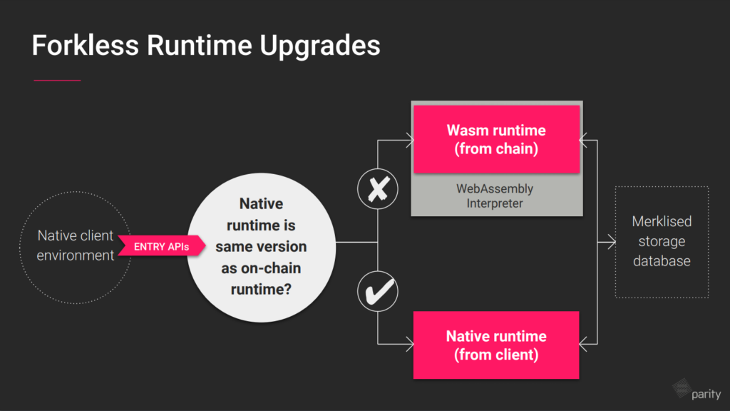 Forkless Runtime Upgrades